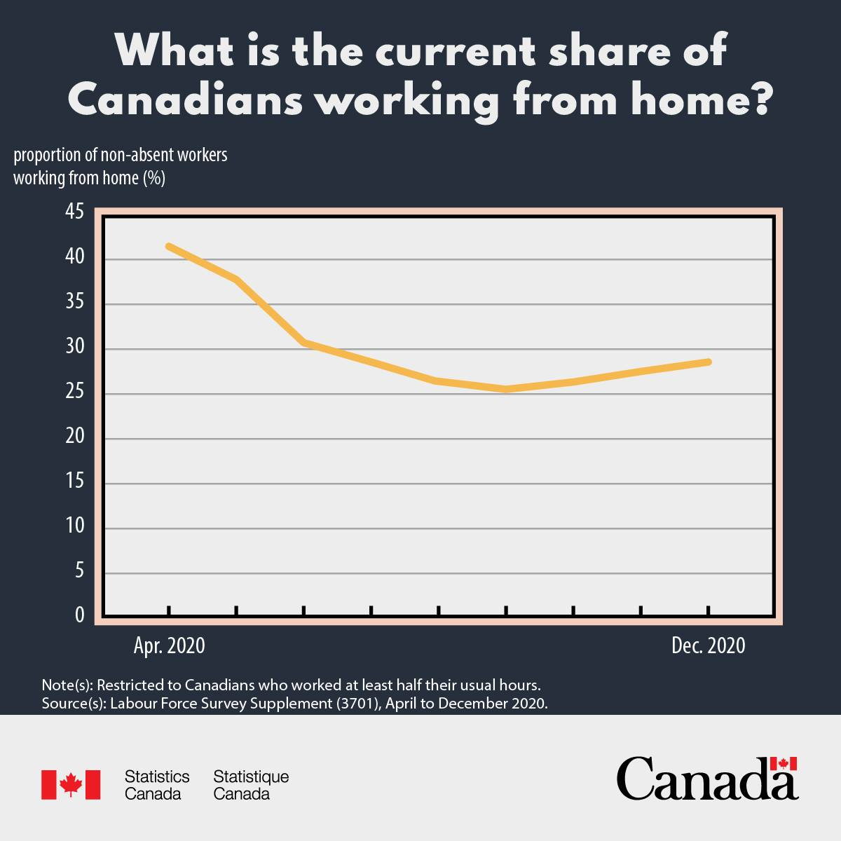 Share of Canadians that Work from Home